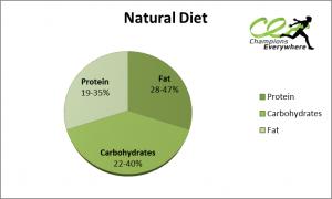 Natural Diet pie chart