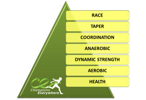 Pyramid all phases