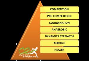 Team sports pyramid