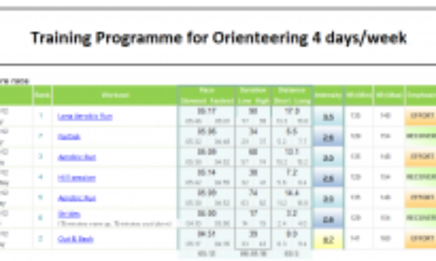 Training programme features