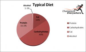 Typical diet pie chart